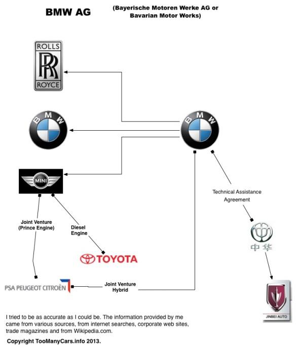 Auto-Family-Tree-BMW