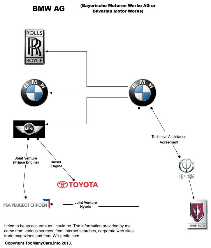 Auto-Family-Tree-BMW
