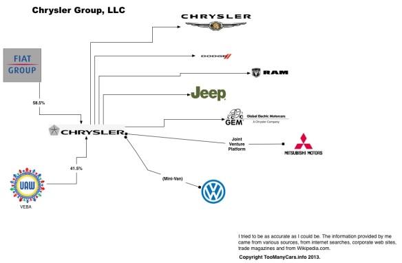 Auto-Family-Tree-CHRYSLER
