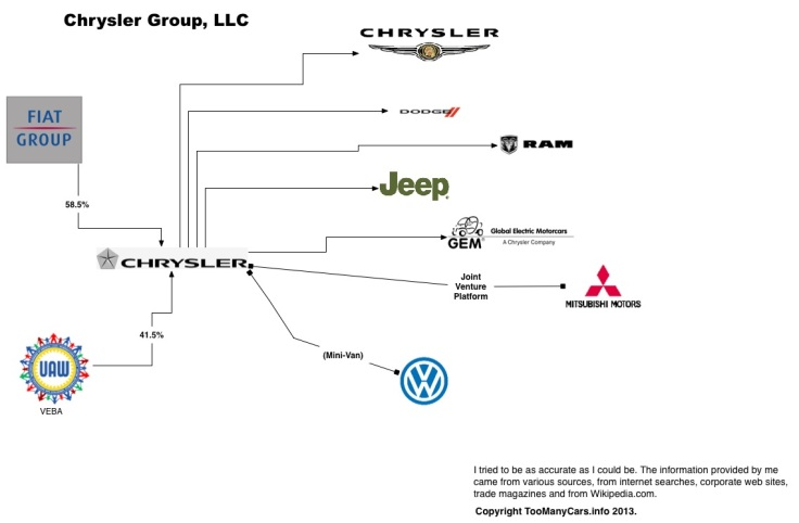Auto-Family-Tree-CHRYSLER