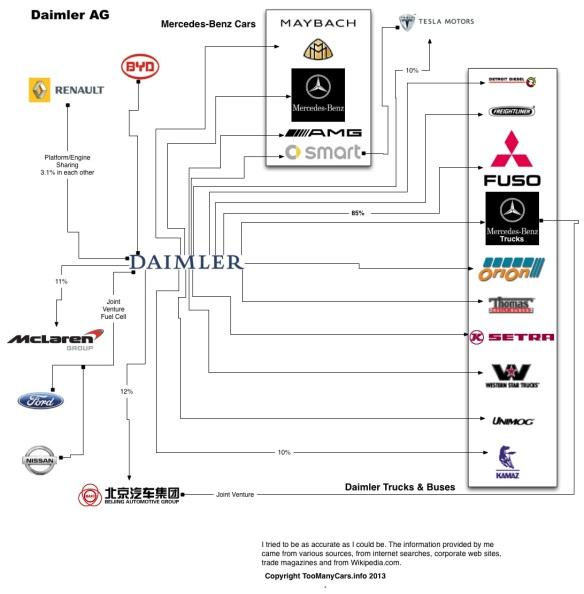 Auto-Family-Tree-DAIMLER