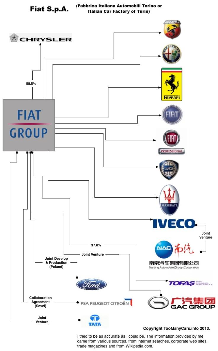 Auto-Family-Tree-FIAT
