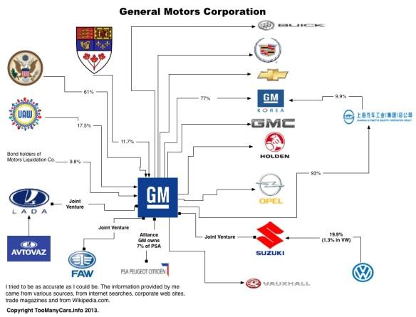 Auto-Family-Tree-GM