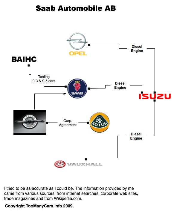 Auto-Family-Tree-SAAB