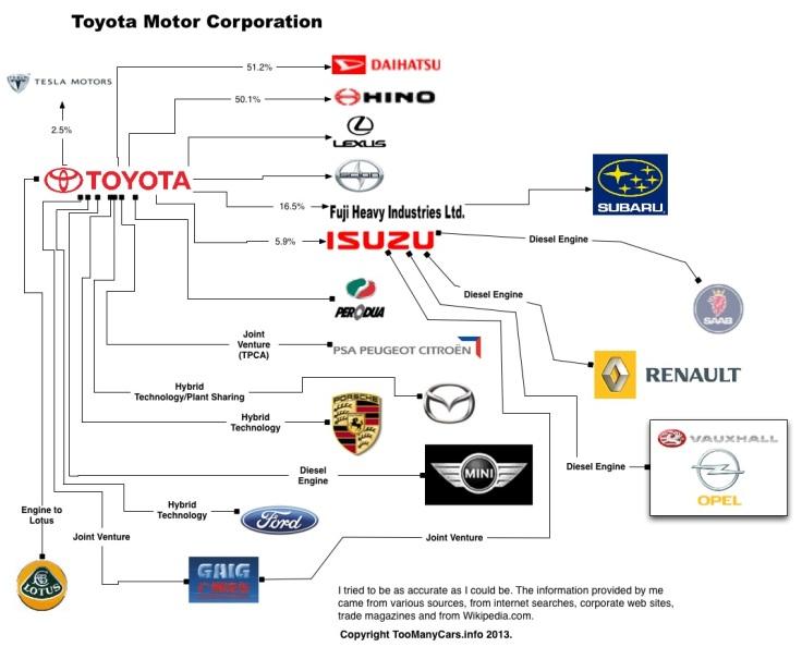 Auto-Family-Tree-TOYOTA