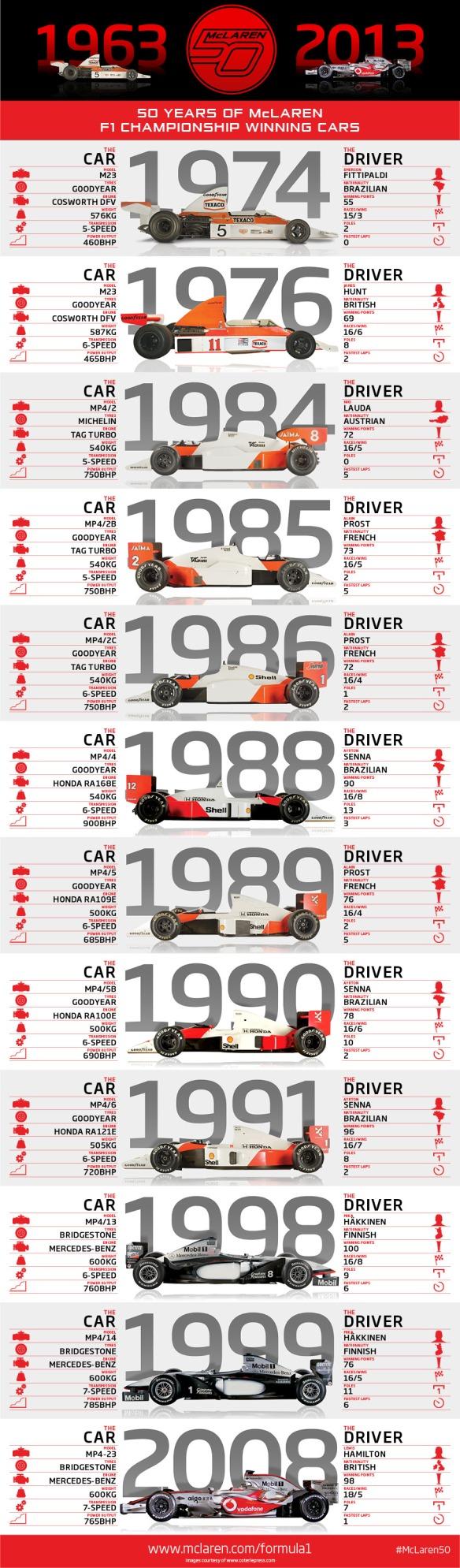McLaren50-Infographic